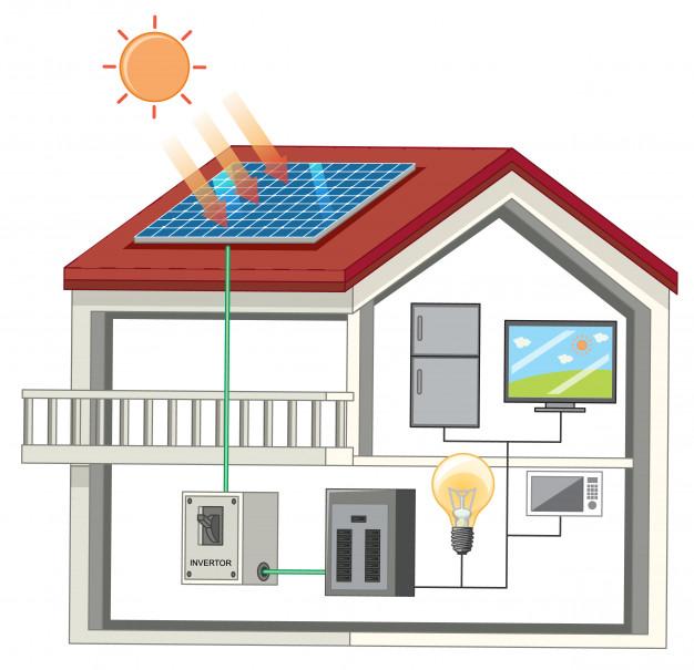 Energetische Sanierung Finanzierung